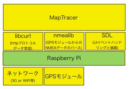 maptracer_stack.png