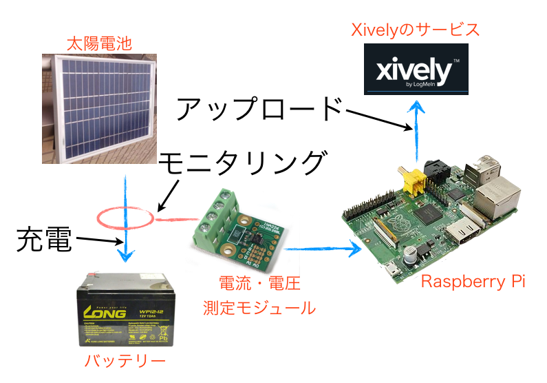 xively_solar_blockdiagram.png
